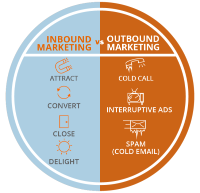 inboundmarketingvsoutbound_large